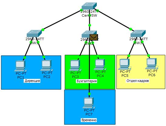 Основы компьютерных сетей. Тема №6. Понятие VLAN, Trunk и протоколы VTP и DTP - 39