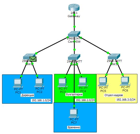 Основы компьютерных сетей. Тема №6. Понятие VLAN, Trunk и протоколы VTP и DTP - 44