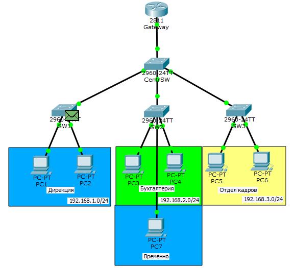 Основы компьютерных сетей. Тема №6. Понятие VLAN, Trunk и протоколы VTP и DTP - 48