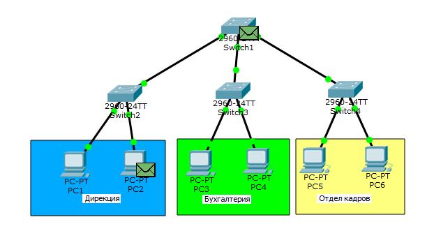 Основы компьютерных сетей. Тема №6. Понятие VLAN, Trunk и протоколы VTP и DTP - 5