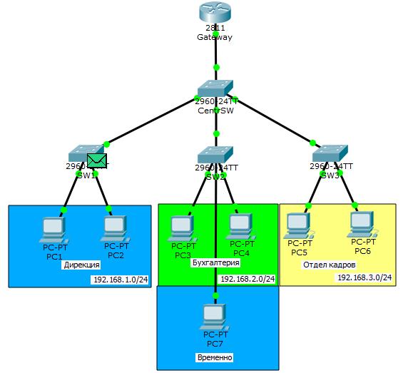 Основы компьютерных сетей. Тема №6. Понятие VLAN, Trunk и протоколы VTP и DTP - 50
