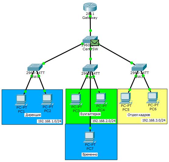 Основы компьютерных сетей. Тема №6. Понятие VLAN, Trunk и протоколы VTP и DTP - 54