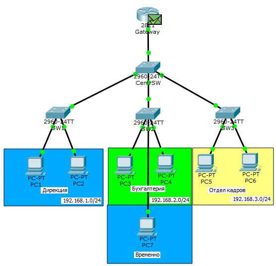 Основы компьютерных сетей. Тема №6. Понятие VLAN, Trunk и протоколы VTP и DTP - 59