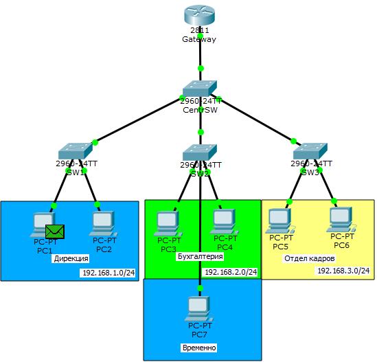 Основы компьютерных сетей. Тема №6. Понятие VLAN, Trunk и протоколы VTP и DTP - 61