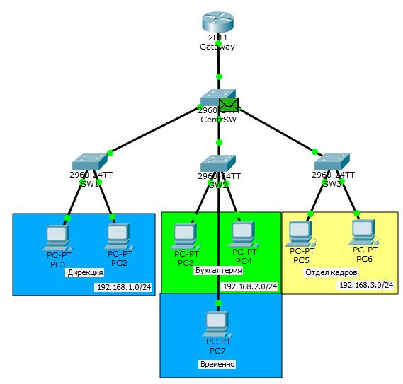 Основы компьютерных сетей. Тема №6. Понятие VLAN, Trunk и протоколы VTP и DTP - 65