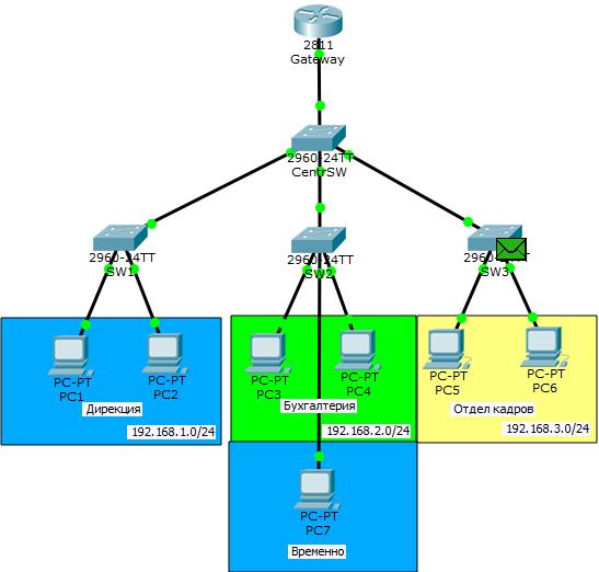 Основы компьютерных сетей. Тема №6. Понятие VLAN, Trunk и протоколы VTP и DTP - 66