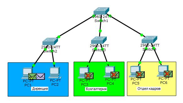 Основы компьютерных сетей. Тема №6. Понятие VLAN, Trunk и протоколы VTP и DTP - 7
