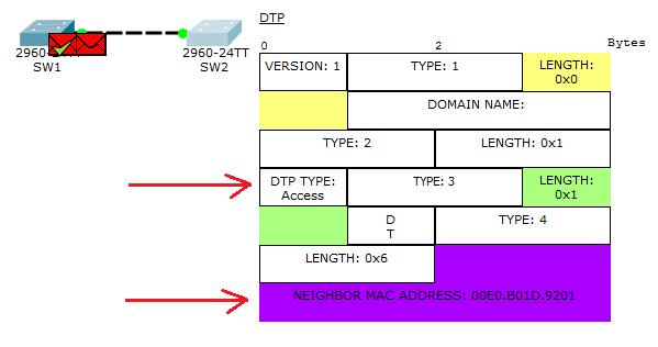 Основы компьютерных сетей. Тема №6. Понятие VLAN, Trunk и протоколы VTP и DTP - 76