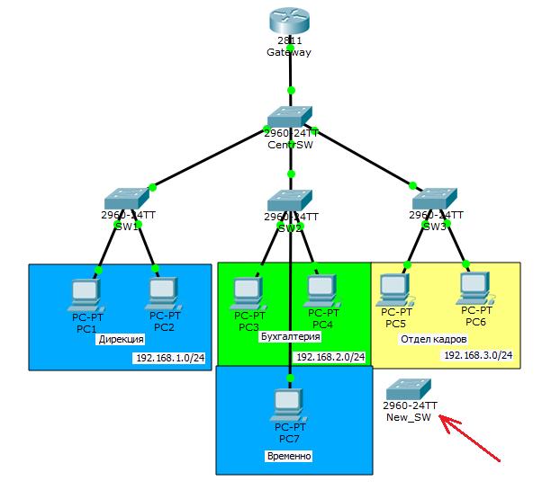 Основы компьютерных сетей. Тема №6. Понятие VLAN, Trunk и протоколы VTP и DTP - 80