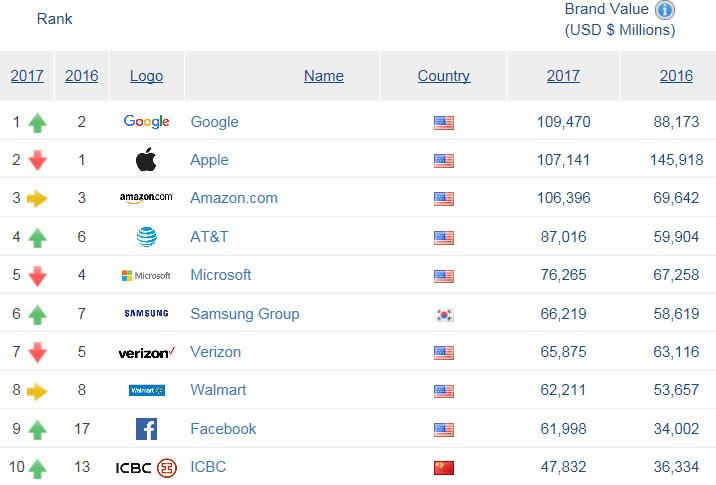 Аналитики Brand Finance назвали Google самым дорогим брендом года