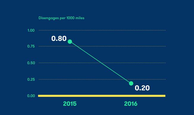 Беспилотные автомобили Waymo стали справляться со своей задачей еще лучше