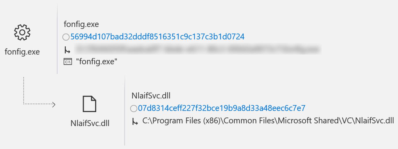 Преступников обнаружили с помощью службы ATP в Защитнике Windows - 7