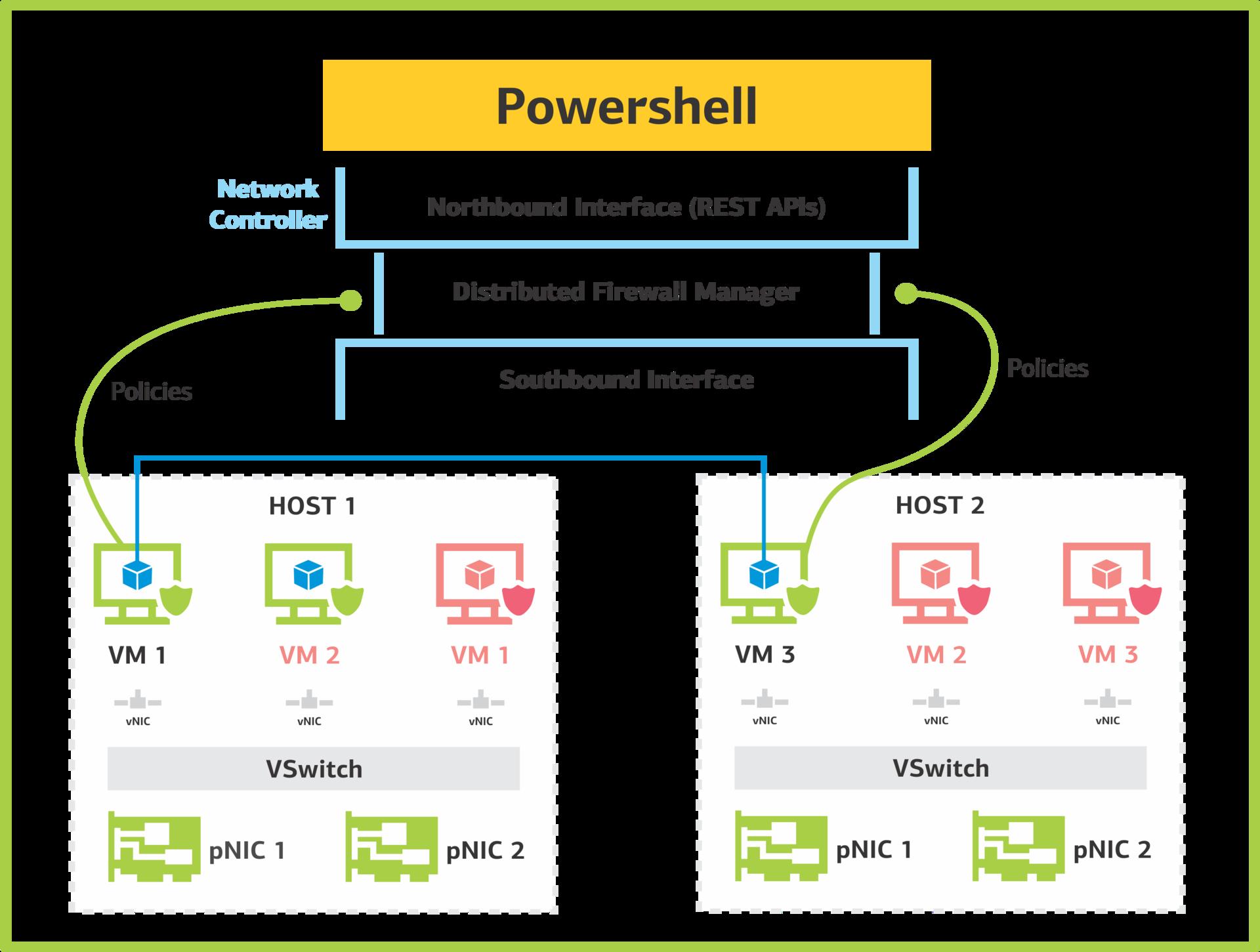 Network Controller: программно-определяемые сети в Windows Server 2016. Часть 1: возможности и службы - 3