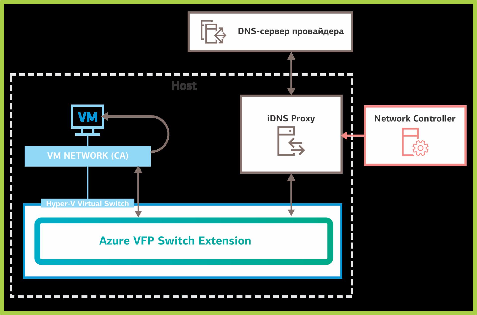 Network Controller: программно-определяемые сети в Windows Server 2016. Часть 1: возможности и службы - 6