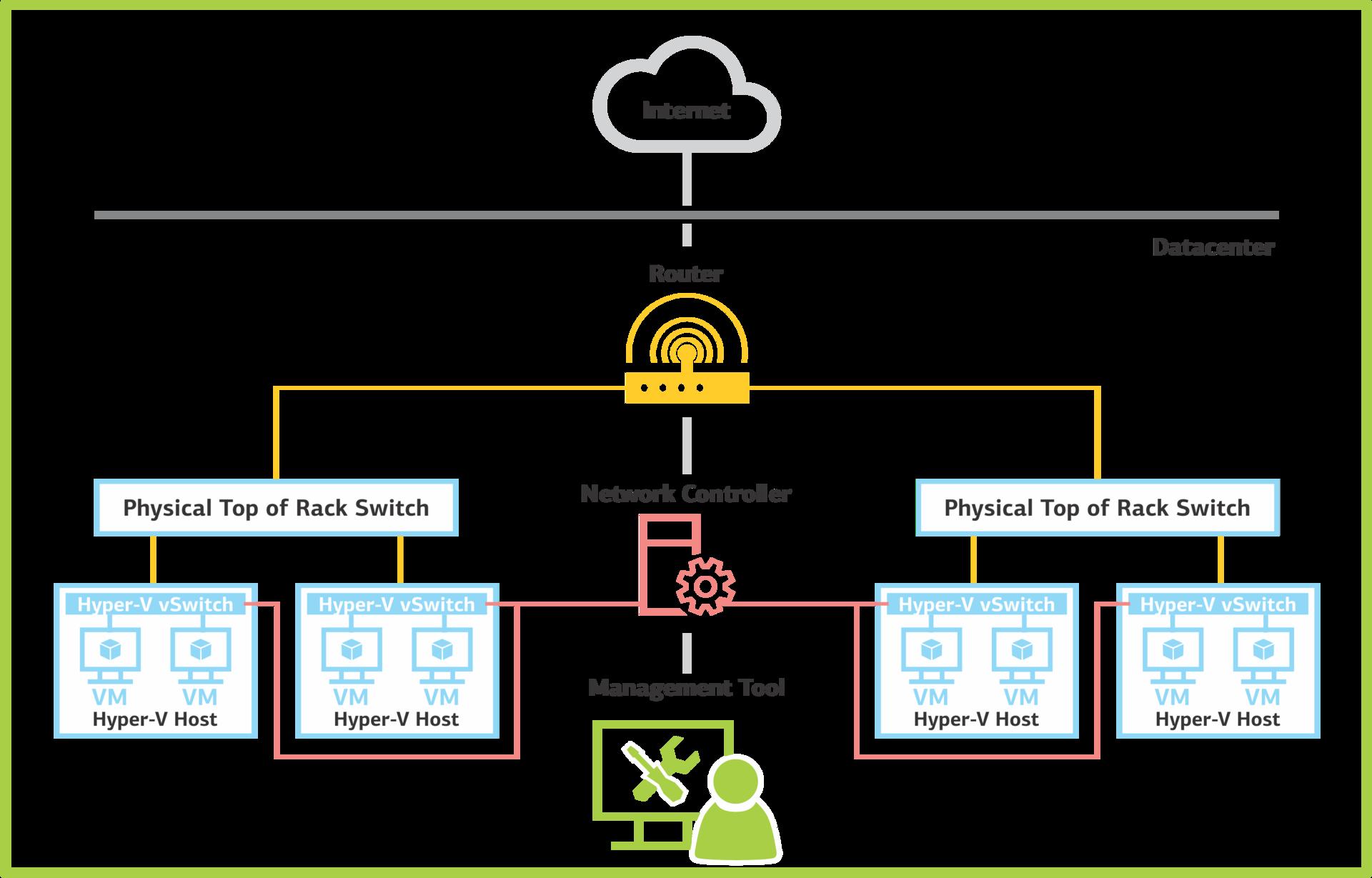 Network Controller: программно-определяемые сети в Windows Server 2016. Часть 1: возможности и службы - 1