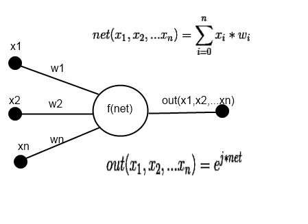 Комплексная нейронная сеть на основе ряда Фурье от функции многих переменных - 10