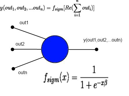 Комплексная нейронная сеть на основе ряда Фурье от функции многих переменных - 11