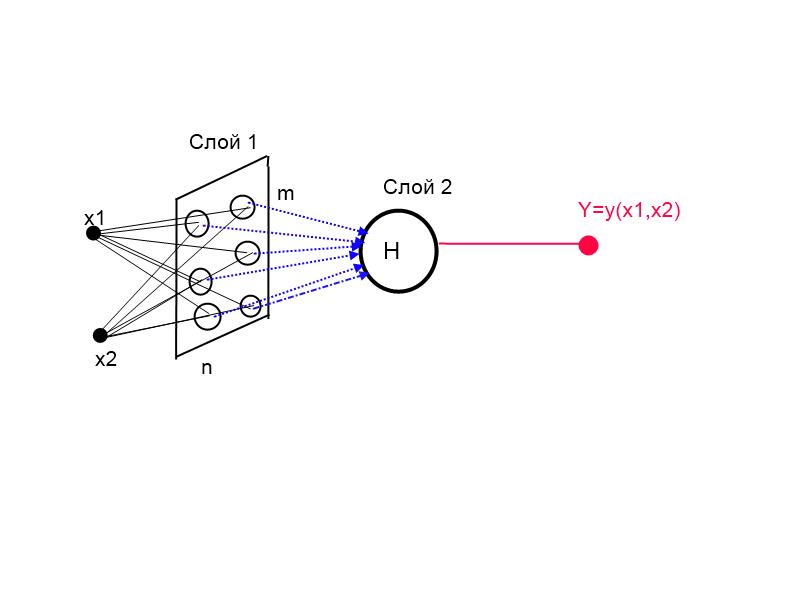 Комплексная нейронная сеть на основе ряда Фурье от функции многих переменных - 5