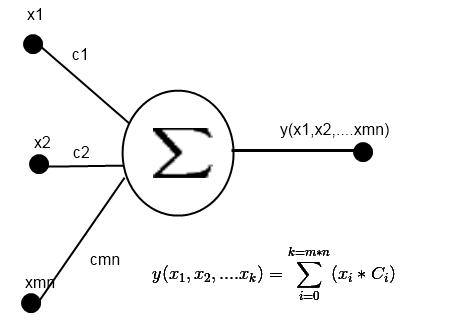 Комплексная нейронная сеть на основе ряда Фурье от функции многих переменных - 7