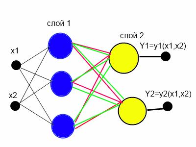 Комплексная нейронная сеть на основе ряда Фурье от функции многих переменных - 8