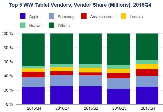 Лидером сокращающегося рынка является компания Apple
