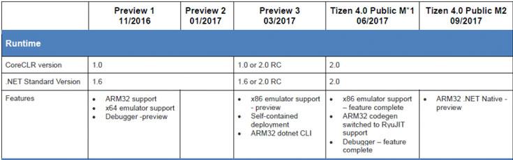 Встроенная реализация .NET для архитектуры ARM32 станет новшеством версии Tizen 4.0 Publiс M2