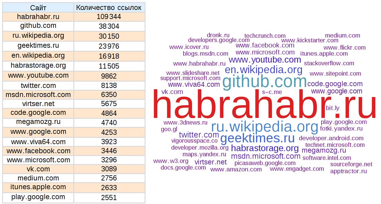 Анализ статей Хабрахабр и Geektimes - 34
