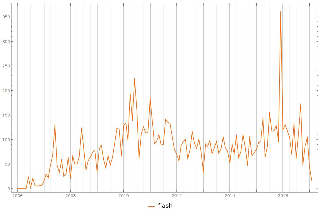 Анализ статей Хабрахабр и Geektimes - 48
