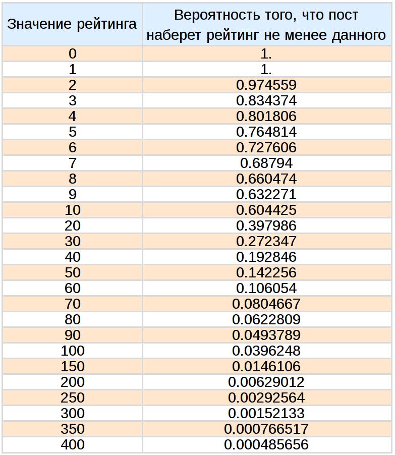 Анализ статей Хабрахабр и Geektimes - 58
