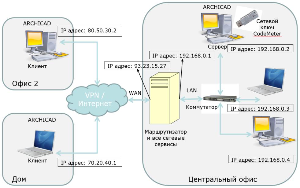 Удаленное подключение к сетевому ключу CodeMeter для ARCHICAD - 2