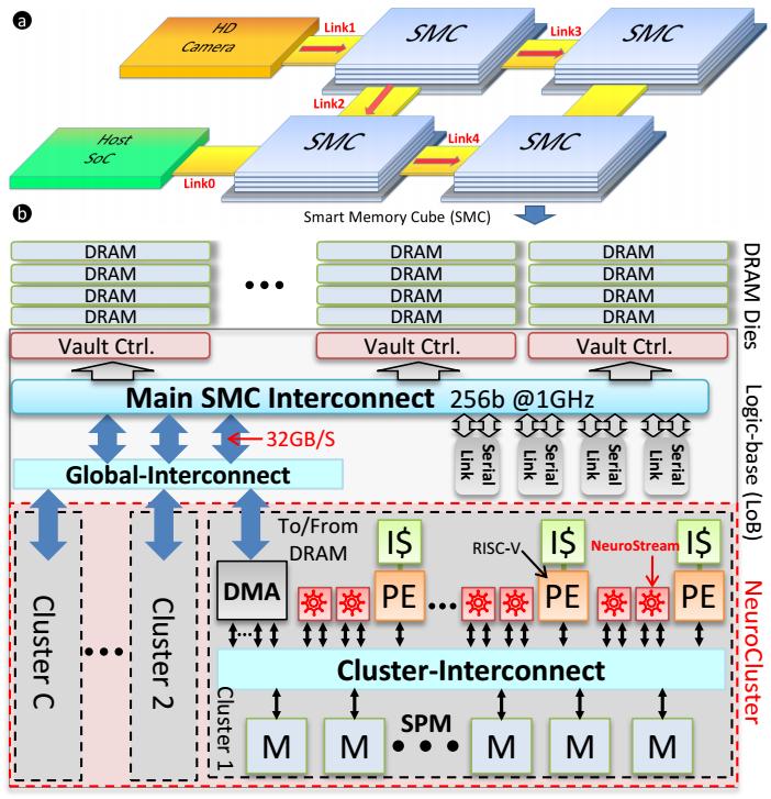 Neurostream — новый чип для глубокого обучения - 2
