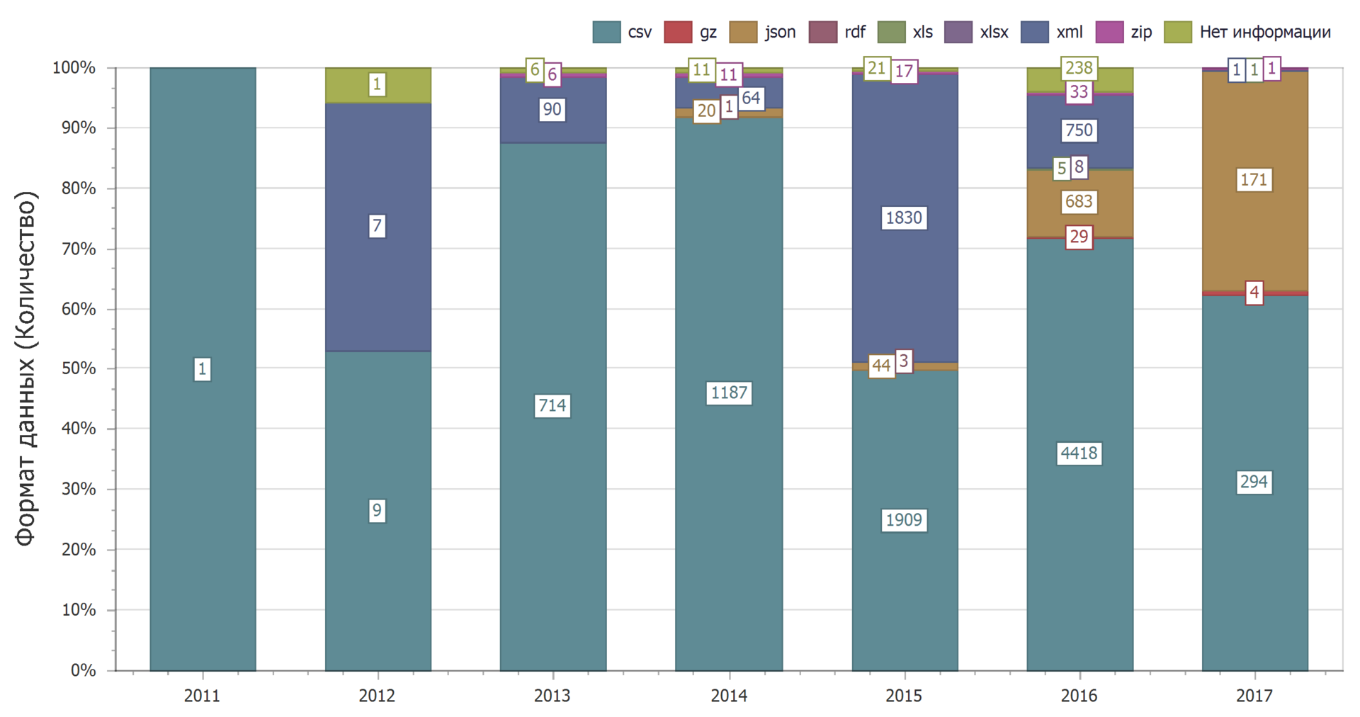 Анализ наборов данных с портала открытых данных data.gov.ru - 10
