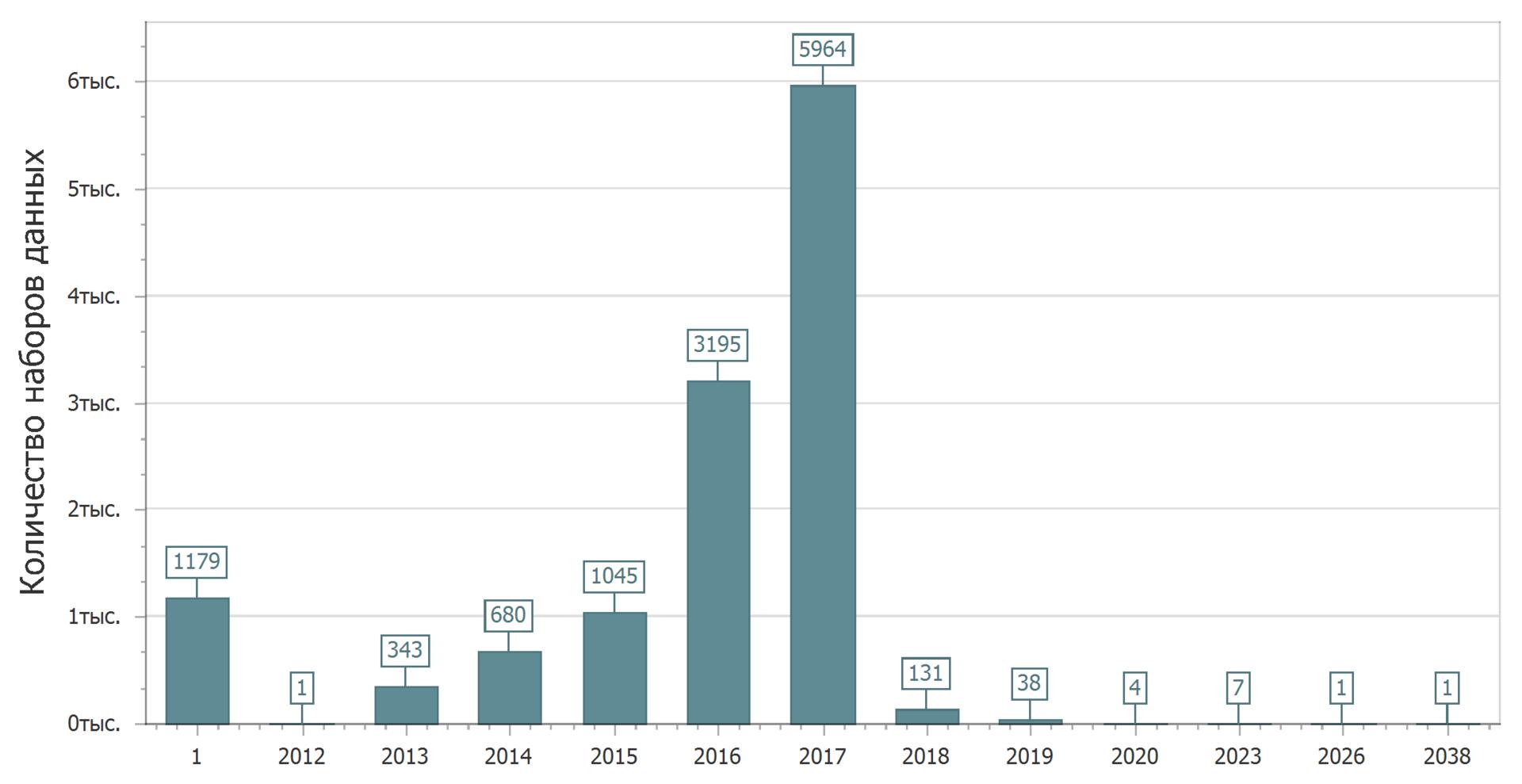Анализ наборов данных с портала открытых данных data.gov.ru - 3
