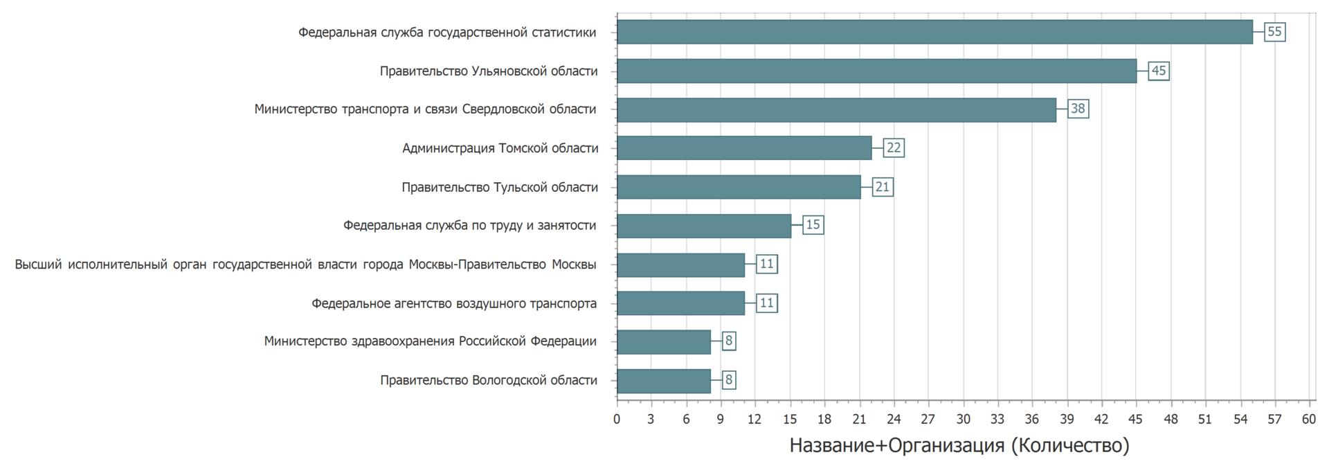 Анализ наборов данных с портала открытых данных data.gov.ru - 6