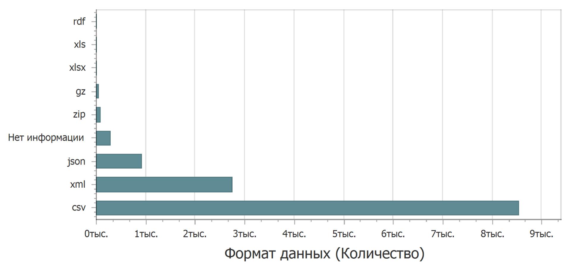Анализ наборов данных с портала открытых данных data.gov.ru - 9