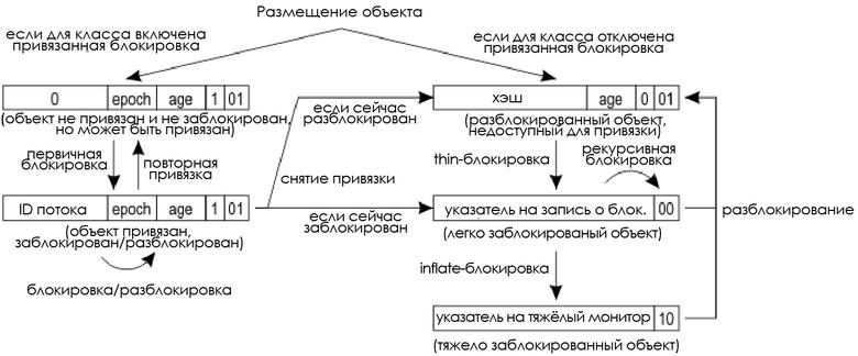 Как работает hashCode() по умолчанию? - 2