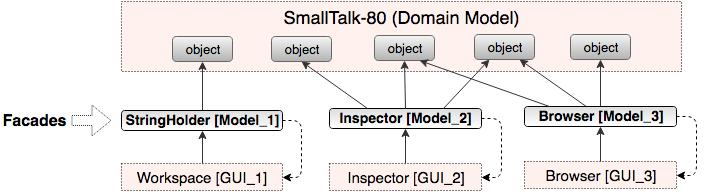 smalltalk-80 MVC