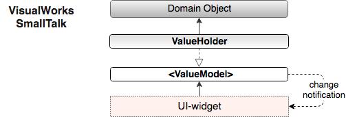smalltalk Value-Model MVC