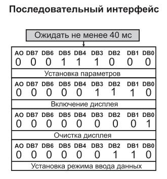 Подключаем «отечественный» LCD 16x2 MT-16S2S по SPI. Часть 2. Программа - 2