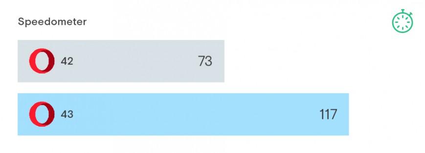 Скорость загрузки страниц в Opera 43 значительно увеличилась