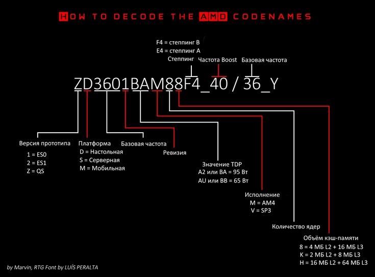 Каталожные номера CPU Ryzen уже можно расшифровать