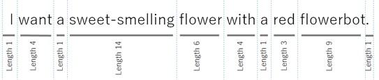 Cognitive Services & LUIS: Введение в распознавание естественного языка - 2