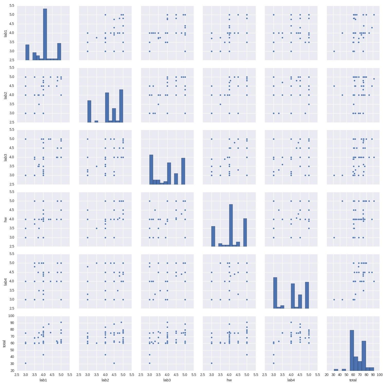 Как получать пятёрки с помощью анализа данных? - 2