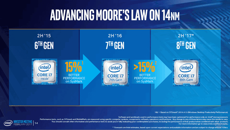 Процессоры Intel Core восьмого поколения будут 14-нанометровыми