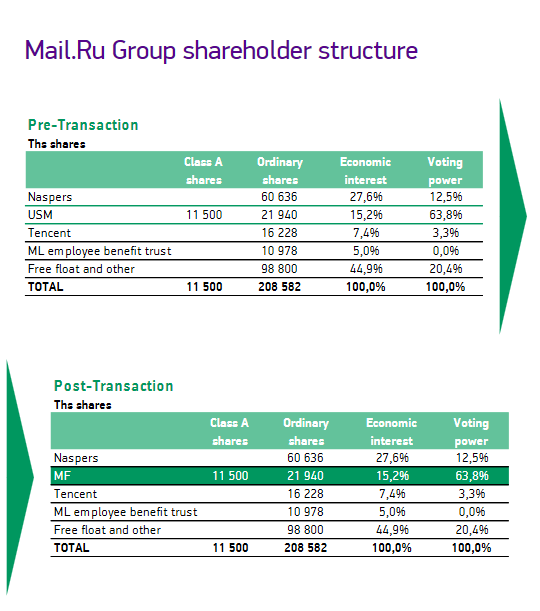 mail.ru group shareholder structure Владельцы MRG до и после сделки Мегафона