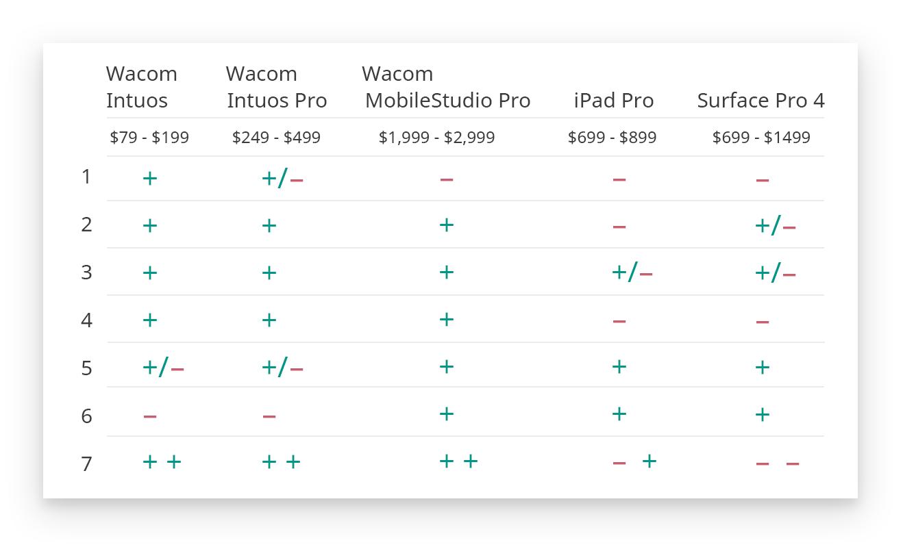 Выбираем лучший графический планшет — инструмент всех графических дизайнеров - 3
