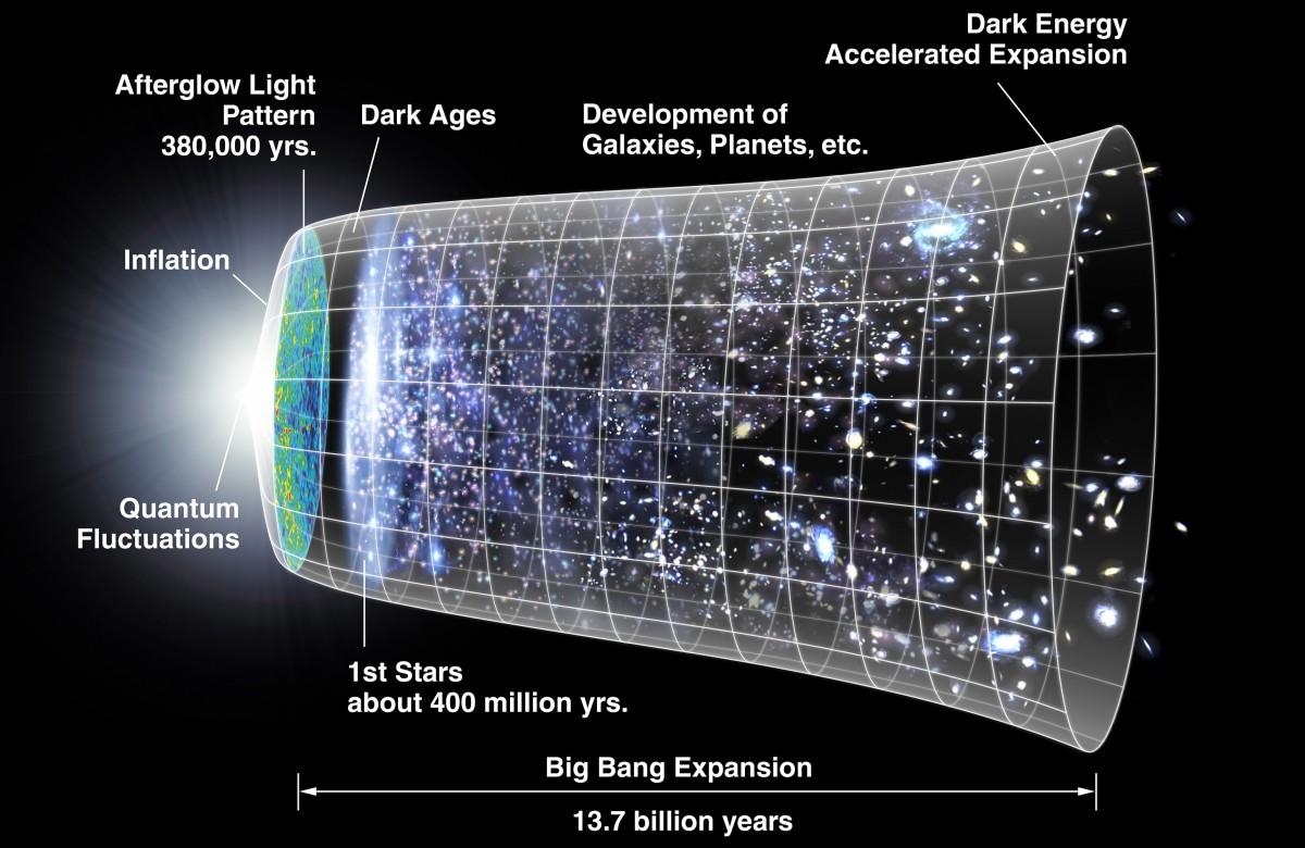 Спросите Итана: можно ли считать Вселенную живой? - 3