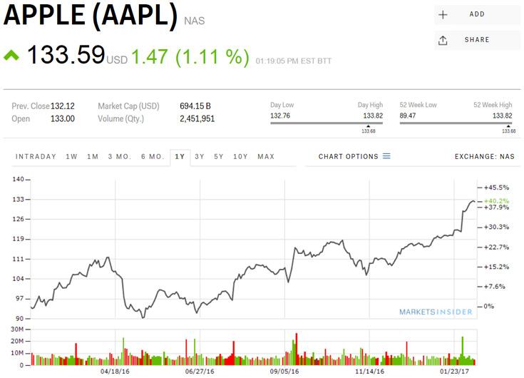 Сегодня за акцию Apple давали $133,82