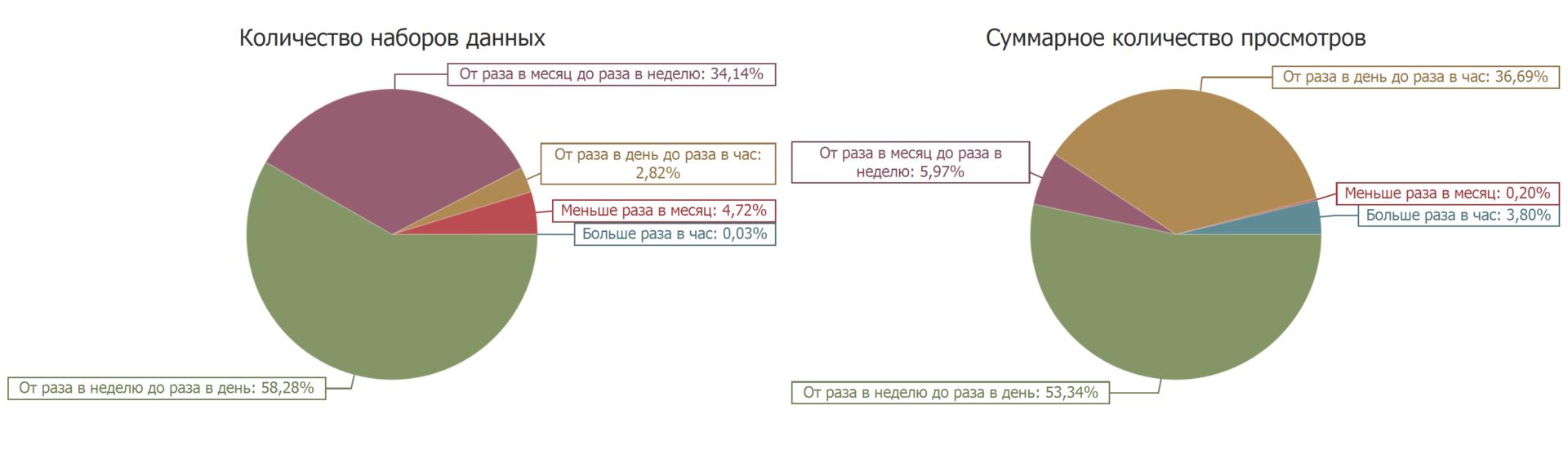 Количество просмотров наборов открытых данных с портала data.gov.ru в месяц. Диаграмма