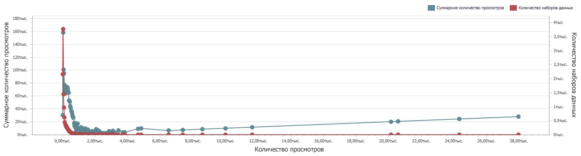 Распределение просмотров наборов открытых данных с портала data.gov.ru